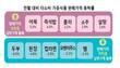 김밥·자장면·삼겹살 가격 줄줄이 상승