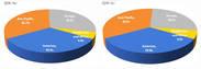 2021년 글로벌 화장품시장 526조원 규모