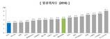 한국 의사 수 OECD 최저… 진료 횟수는 최다